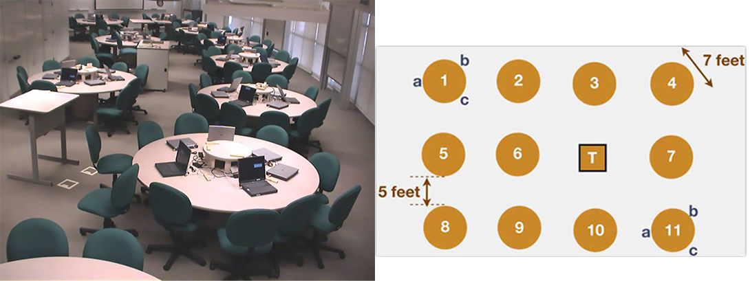 NCSU Scale-Up classroom and floorplan